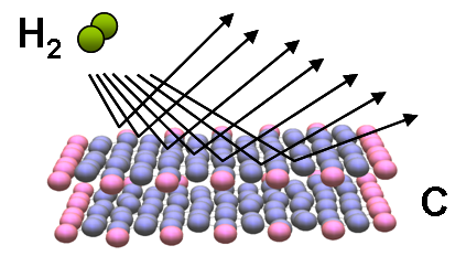 Рассеяние молекул газа на поверхности твердого тела